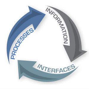 Information - Interfaces - Processes